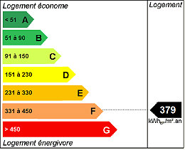 Energy rating F